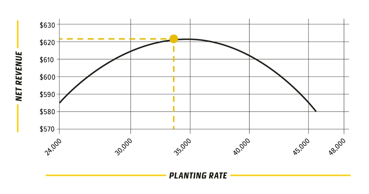 DEKALB planting rate graph showing planting rate and net revenue